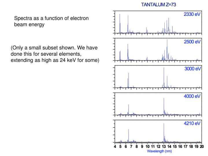 Spectra as a function of electron beam energy