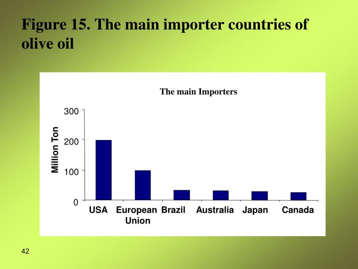 The main Importers