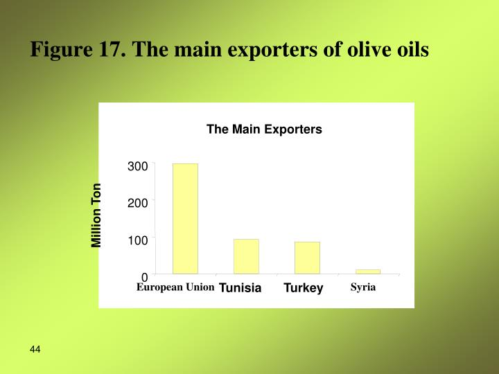 The Main Exporters