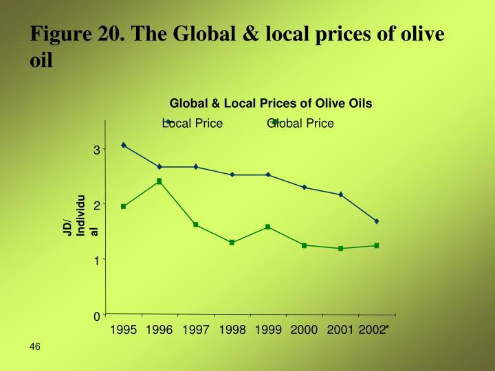 Local Price