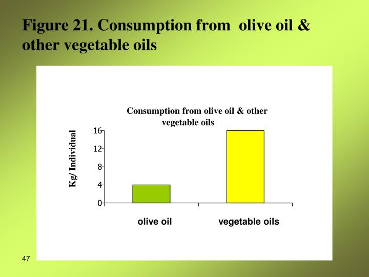 Consumption from olive oil & other