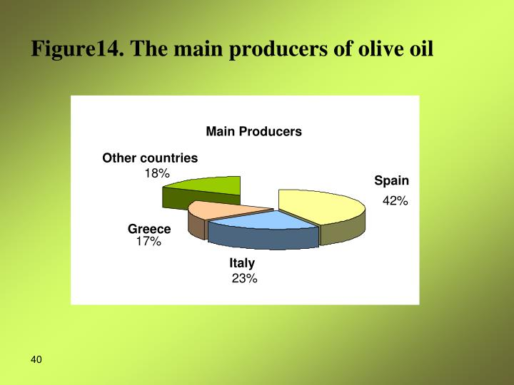 Figure14. The main producers of olive oil
