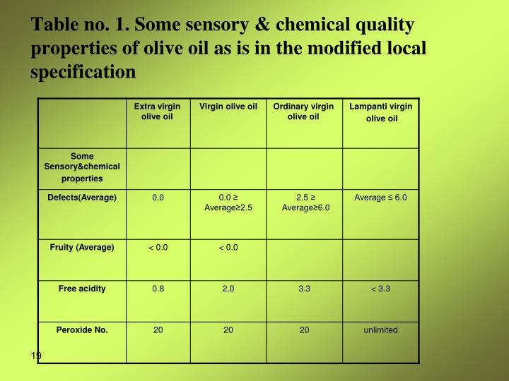 Table no. 1. Some sensory & chemical quality properties of olive oil as is in the modified local specification