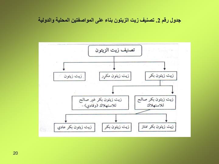جدول رقم 2. تصنيف زيت الزيتون بناء على المواصفتين المحلية والدولية
