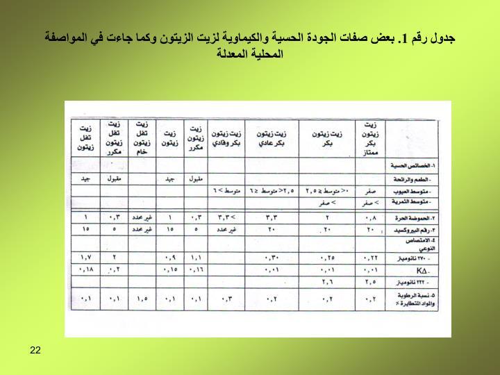 جدول رقم 1. بعض صفات الجودة الحسية والكيماوية لزيت الزيتون وكما جاءت في المواصفة المحلية المعدلة