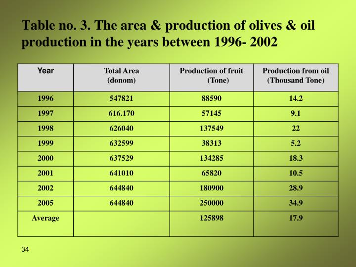 Table no. 3. The area & production of olives & oil production in the years between 1996- 2002