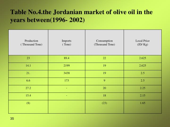 Table No.4.the Jordanian market of olive oil in the years between(1996- 2002)