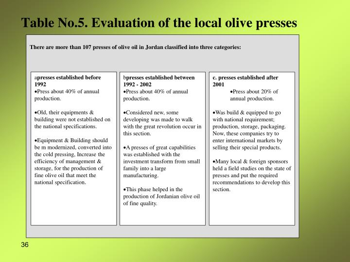 There are more than 107 presses of olive oil in Jordan classified into three categories: