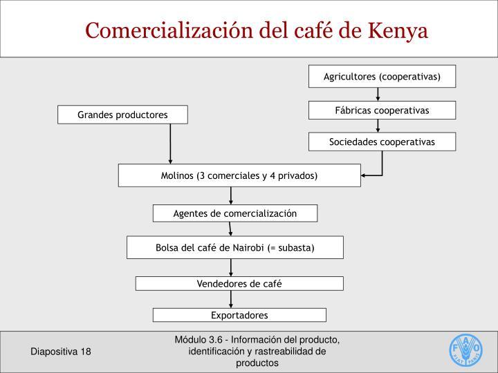 Agricultores (cooperativas)