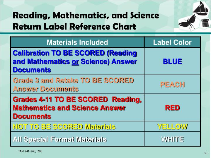 Reading, Mathematics, and Science