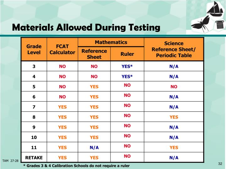 Materials Allowed During Testing