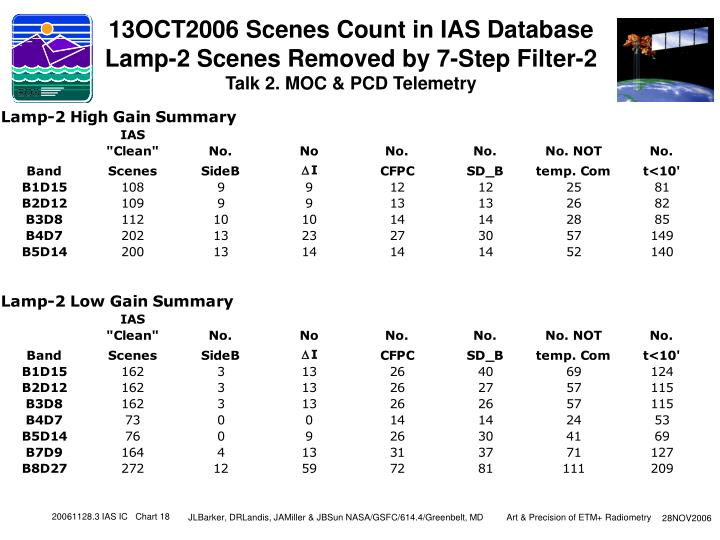 13OCT2006 Scenes Count in IAS Database