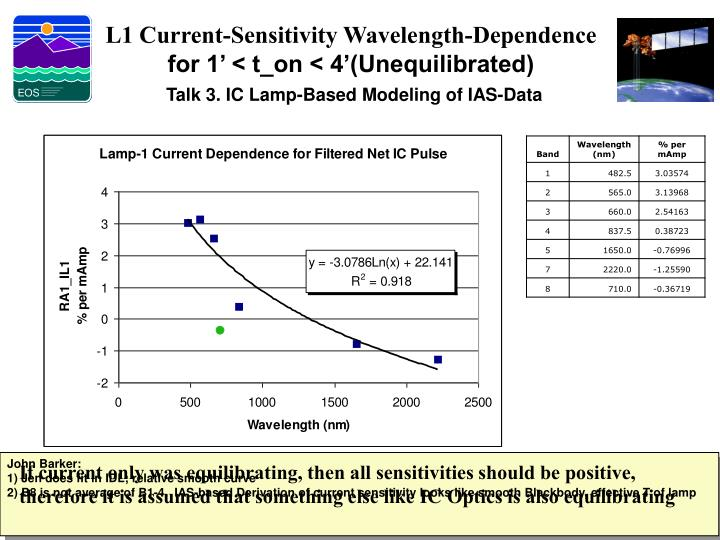 L1 Current-Sensitivity Wavelength-Dependence