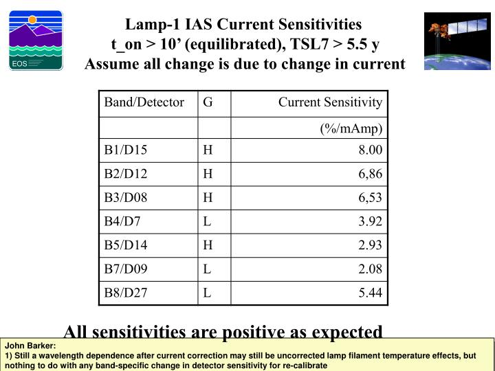 Lamp-1 IAS Current Sensitivities