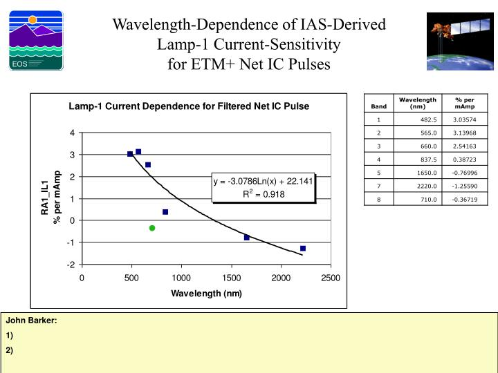 Wavelength-Dependence of IAS-Derived