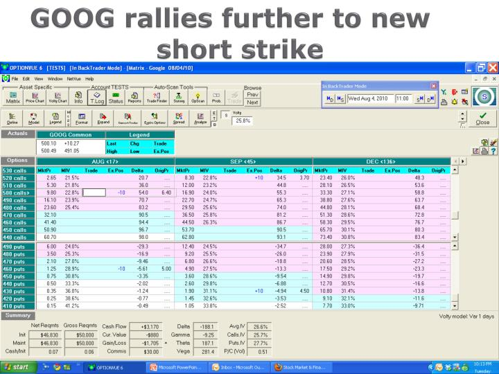 GOOG rallies further to new  		   short strike
