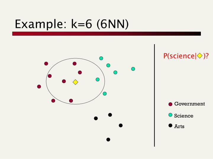 Example: k=6 (6NN)