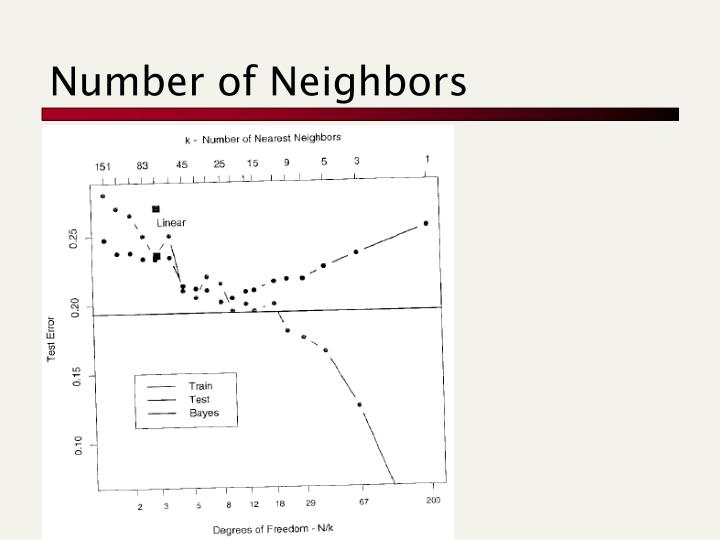 Number of Neighbors