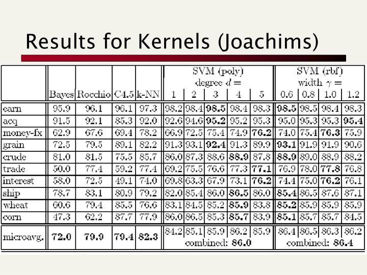 Results for Kernels (Joachims)