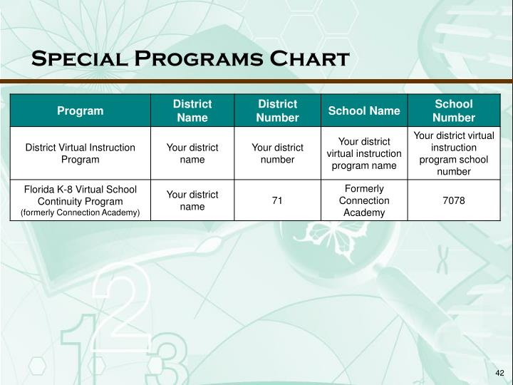 Special Programs Chart