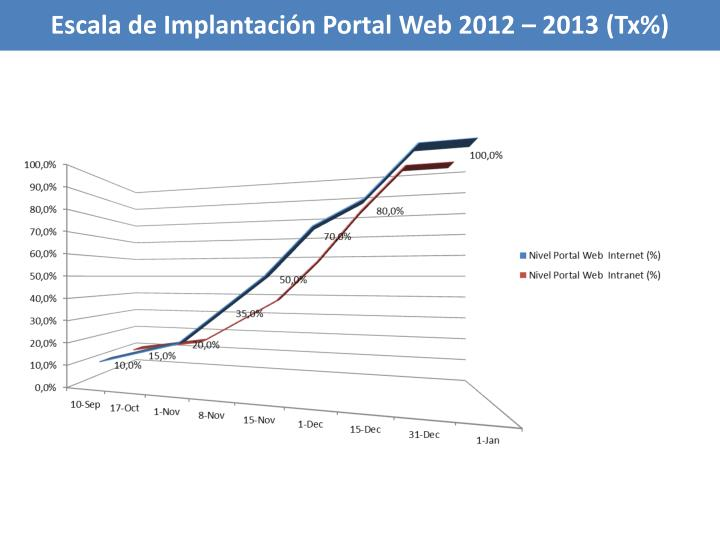 Escala de Implantación Portal Web 2012 – 2013 (