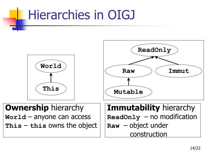 Hierarchies in OIGJ