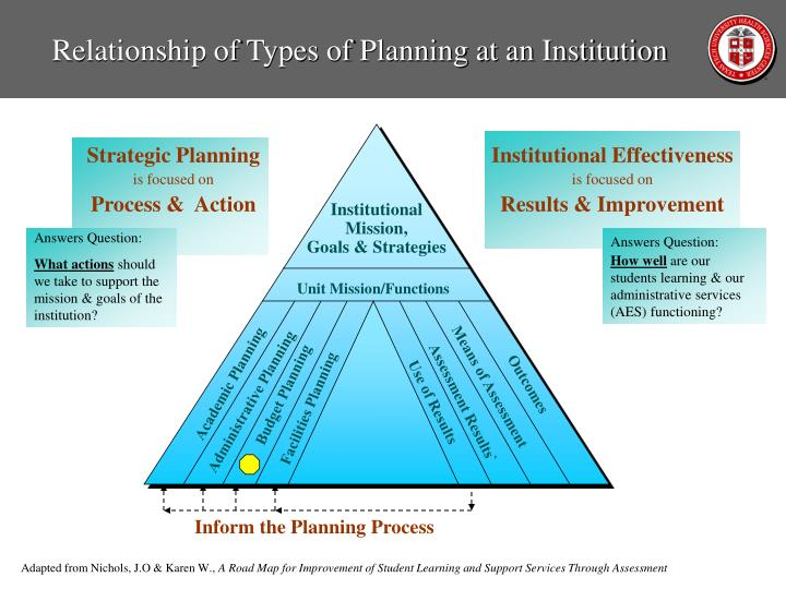 Relationship of Types of Planning at an Institution