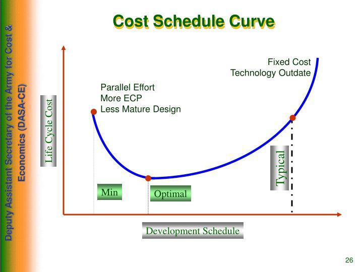 Cost Schedule Curve