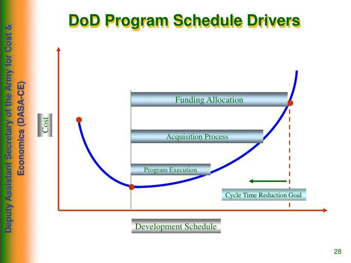 DoD Program Schedule Drivers