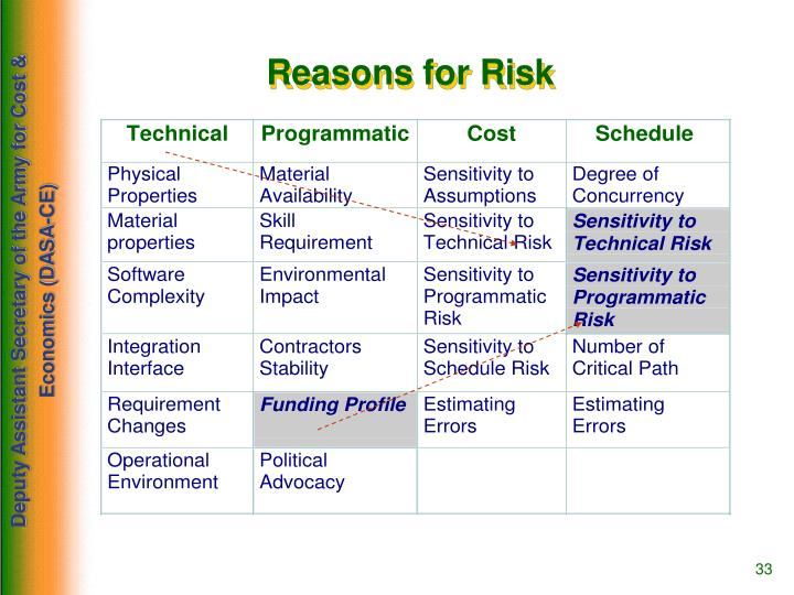 Reasons for Risk