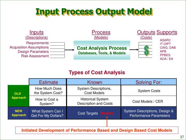 Input Process Output Model