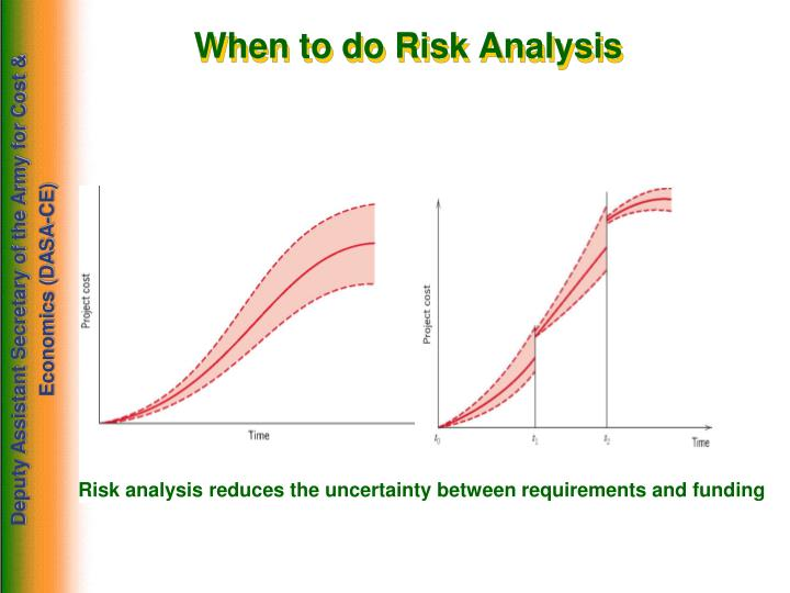 When to do Risk Analysis