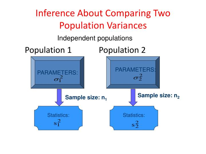 Inference About Comparing Two Population Variances