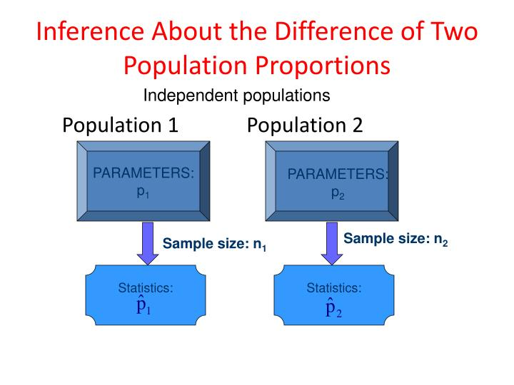 Inference About the Difference of Two Population Proportions