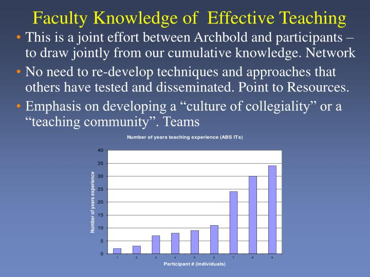 Faculty Knowledge of  Effective Teaching
