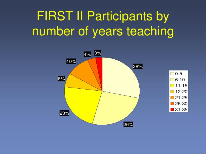 FIRST II Participants by number of years teaching