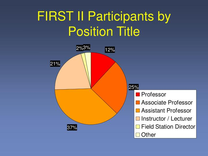 FIRST II Participants by Position Title
