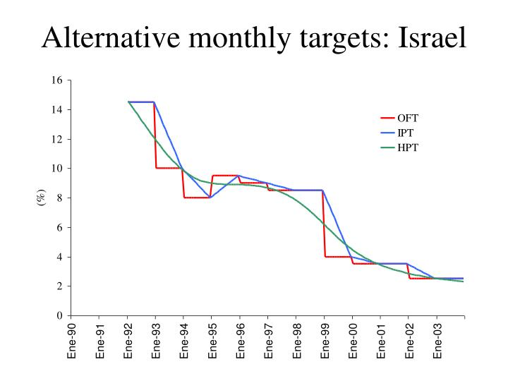 Alternative monthly targets: Israel