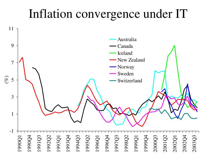 Inflation convergence under it