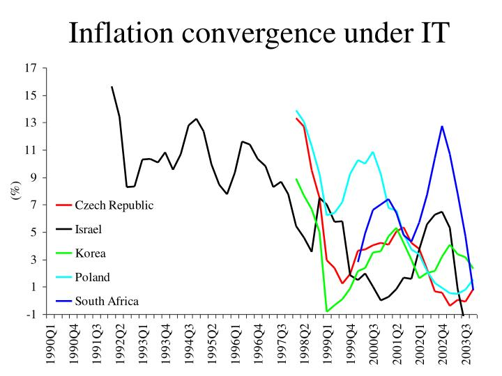 Inflation convergence under it1