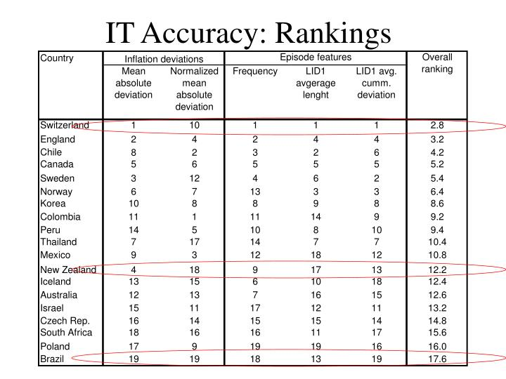 IT Accuracy: Rankings