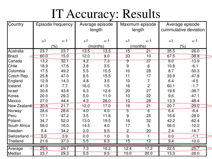 IT Accuracy: Results