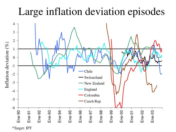 Large inflation deviation episodes