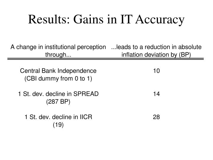 Results: Gains in IT Accuracy