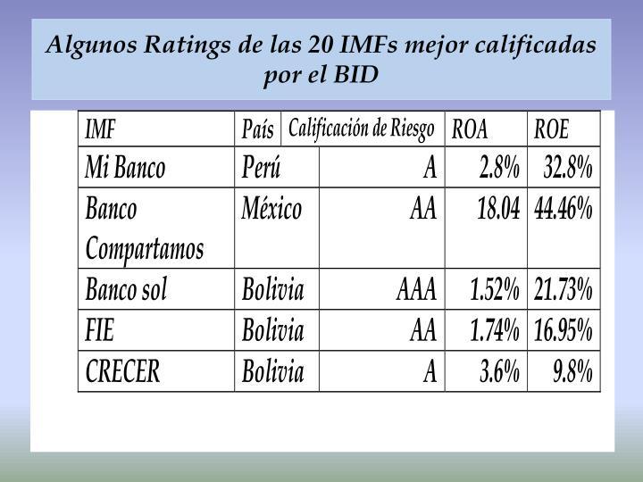 Algunos Ratings de las 20 IMFs mejor calificadas por el BID