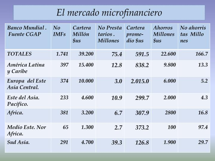 El mercado microfinanciero