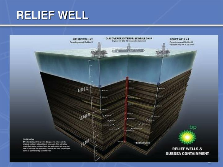 RELIEF WELL