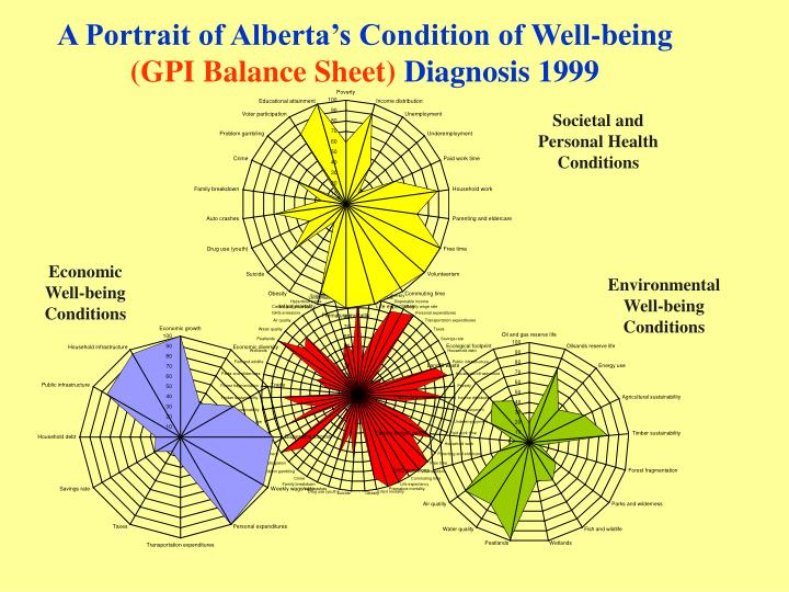 A Portrait of Alberta's Condition of Well-being