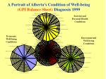 a portrait of alberta s condition of well being gpi balance sheet diagnosis 1999