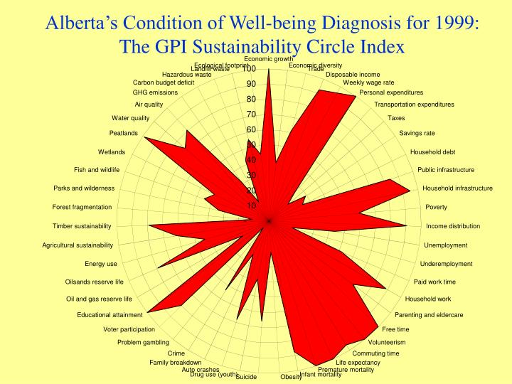 Alberta's Condition of Well-being Diagnosis for 1999: